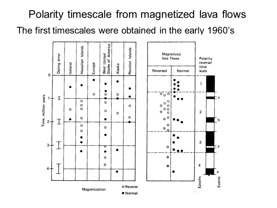 Polarity timescale from magnetized lava flows