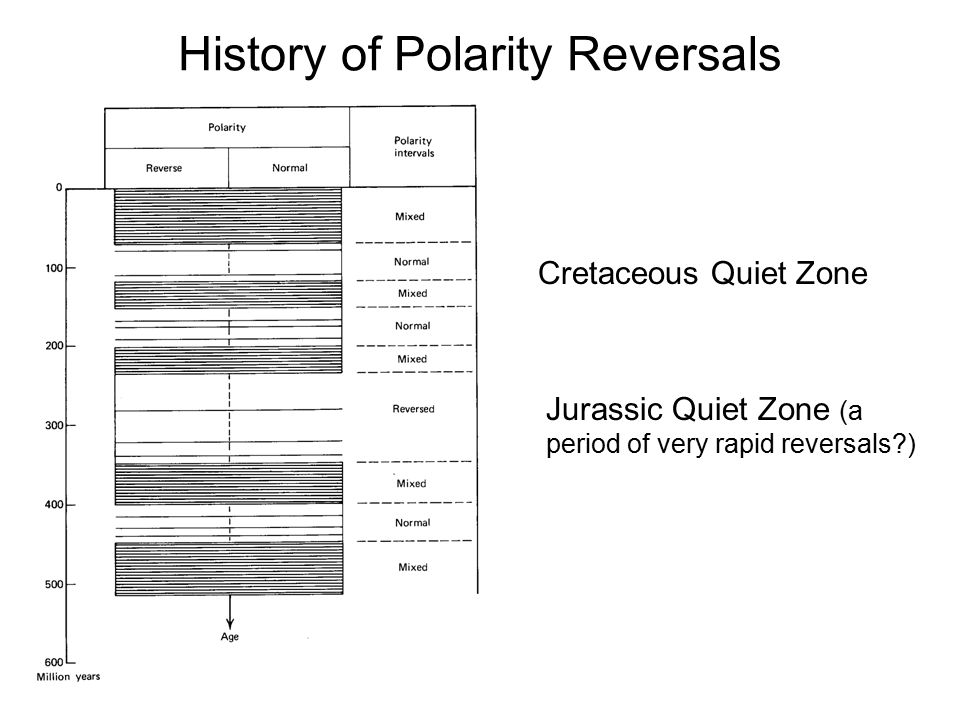 History of Polarity Reversals