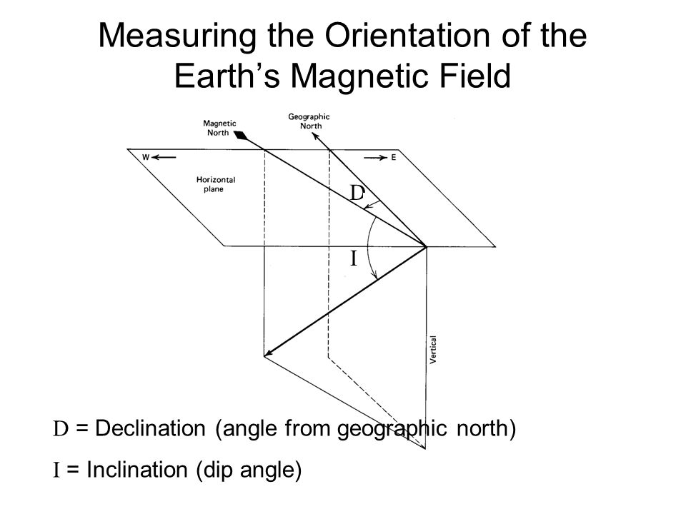 Measuring the Orientation of the Earth's Magnetic Field