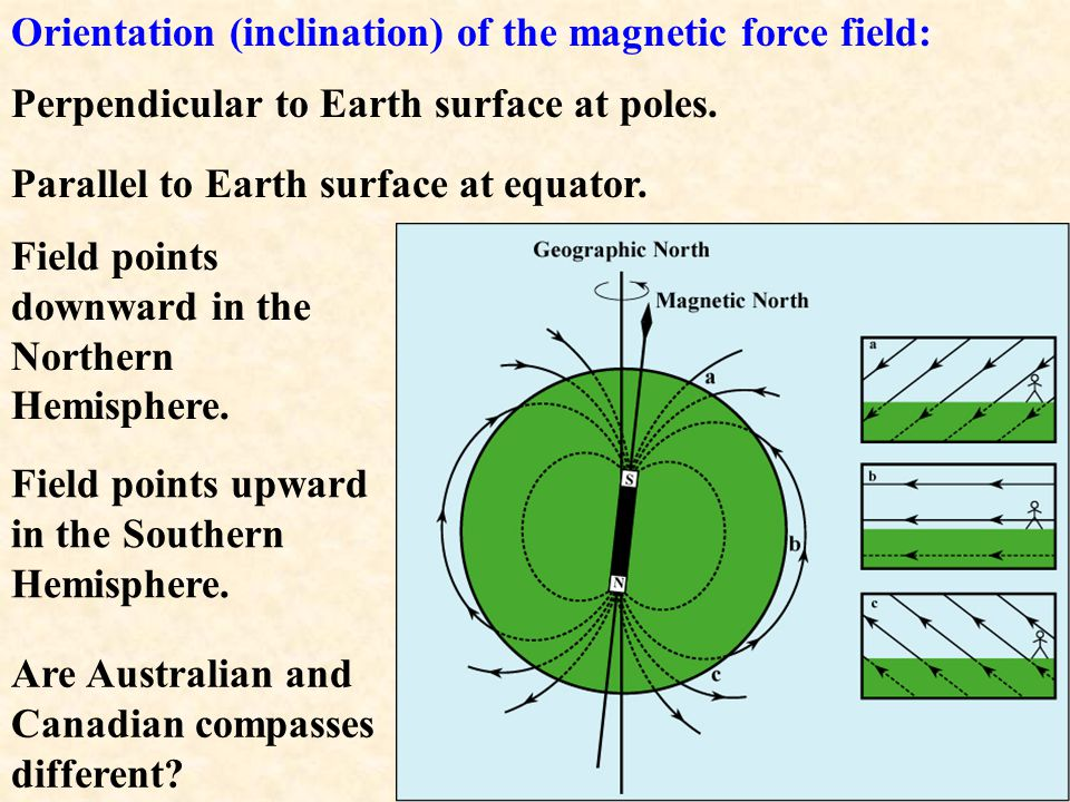 Orientation (inclination) of the magnetic force field: