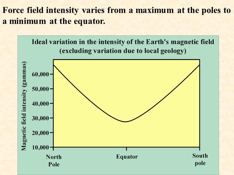 Force field intensity varies from a maximum at the poles to a minimum at the equator.
