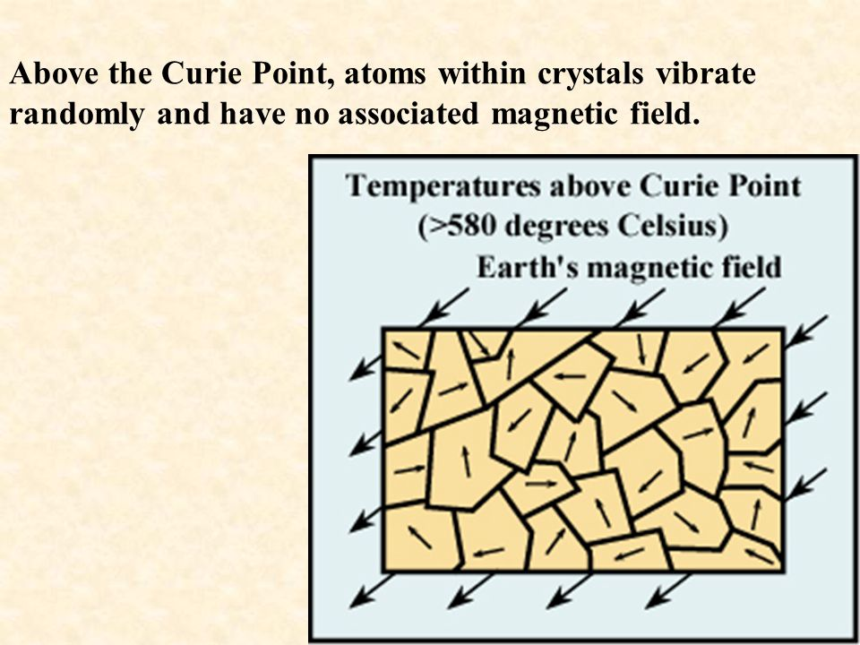 Above the Curie Point, atoms within crystals vibrate randomly and have no associated magnetic field.