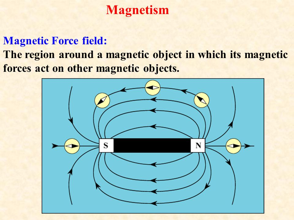 Magnetism Magnetic Force field: