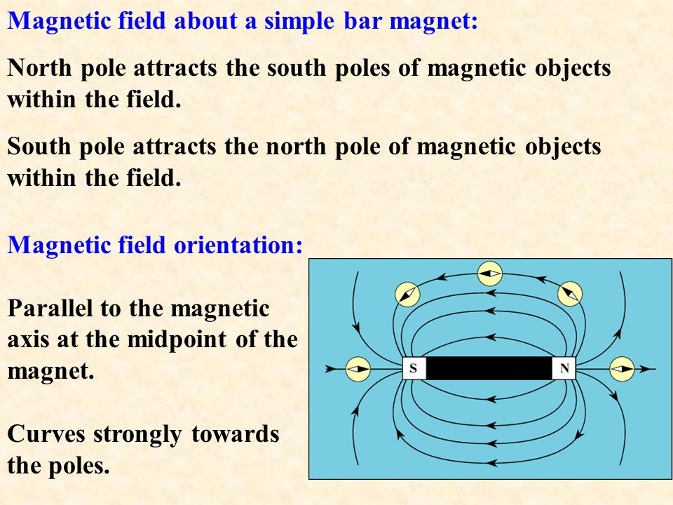 Magnetic field about a simple bar magnet: