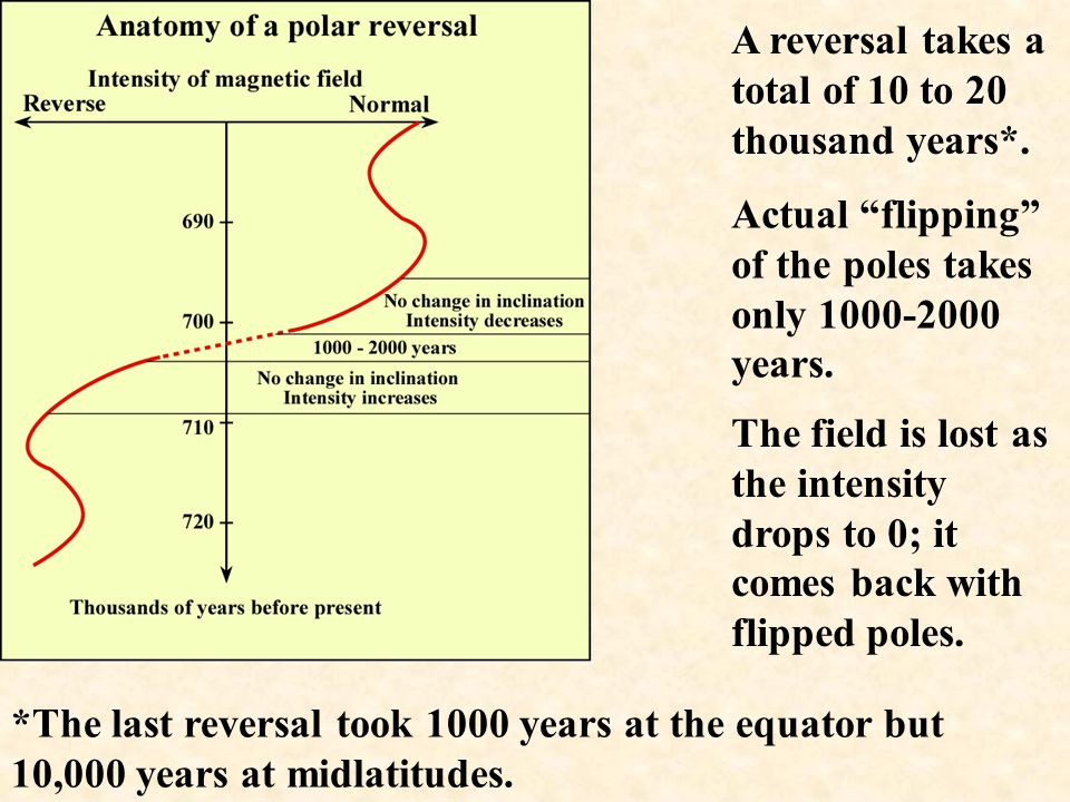 A reversal takes a total of 10 to 20 thousand years*.
