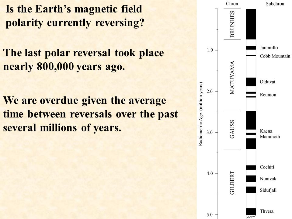 Is the Earth's magnetic field polarity currently reversing