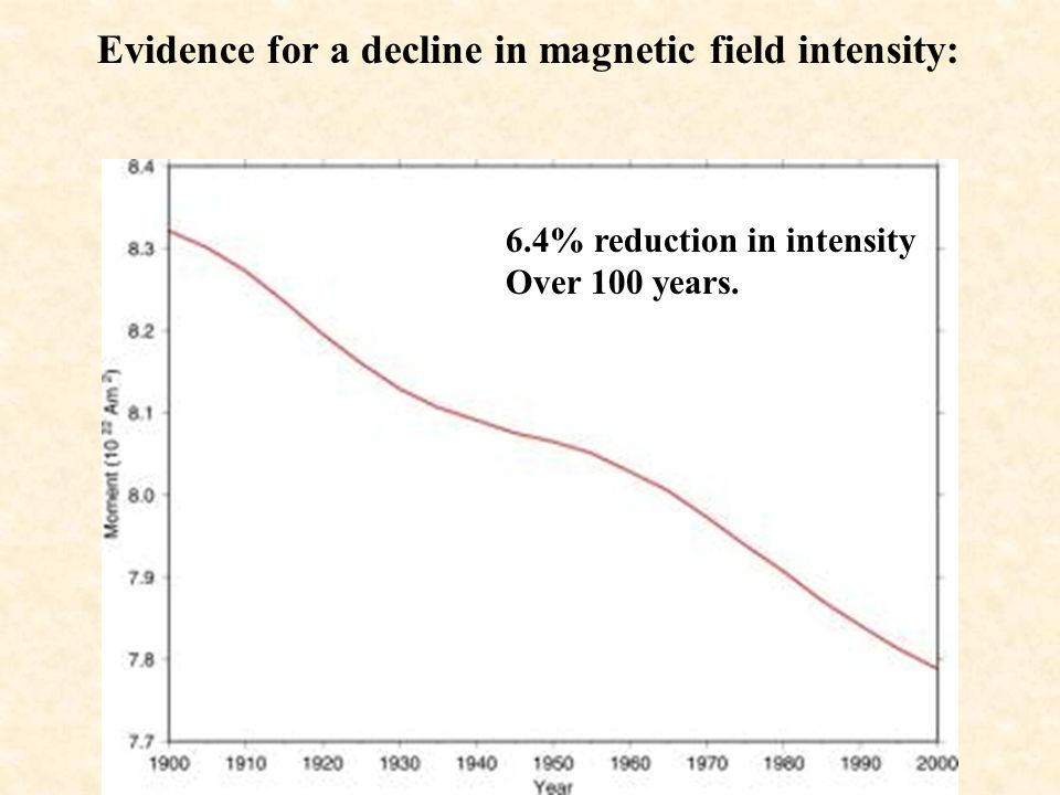 Evidence for a decline in magnetic field intensity: