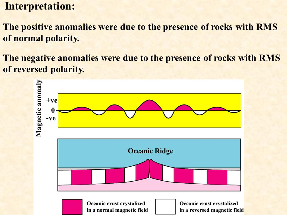 Interpretation: The positive anomalies were due to the presence of rocks with RMS of normal polarity.