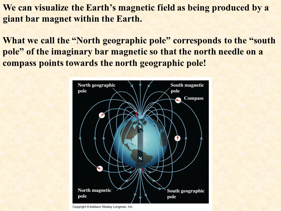We can visualize the Earth's magnetic field as being produced by a giant bar magnet within the Earth.