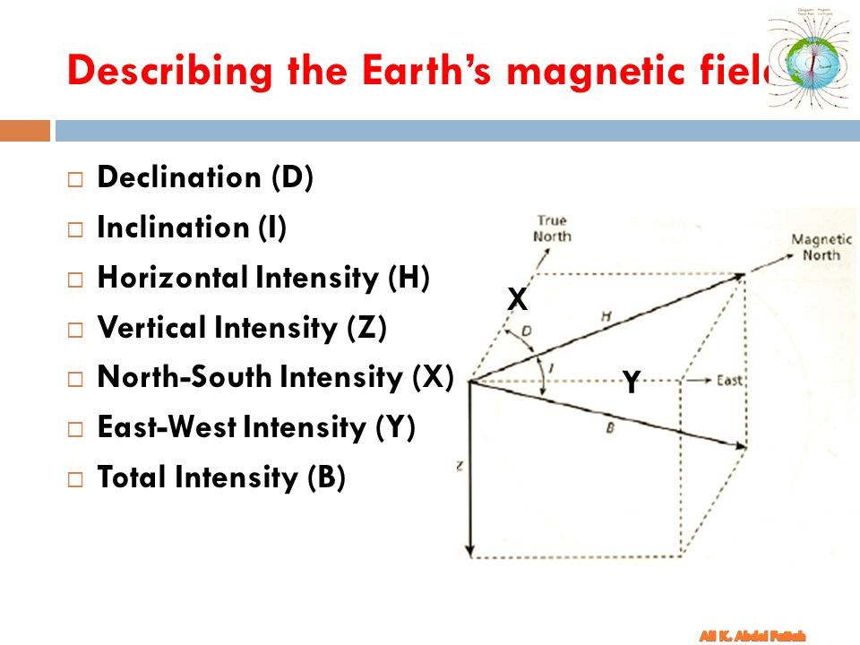 Describing the Earth's magnetic field
