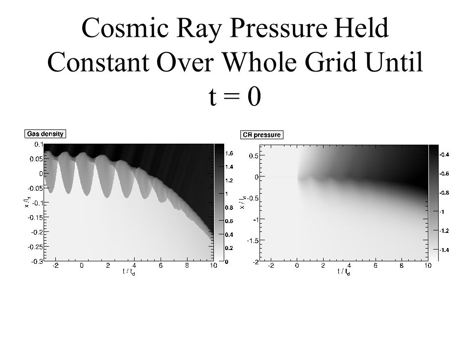 Cosmic Ray Pressure Held Constant Over Whole Grid Until t = 0