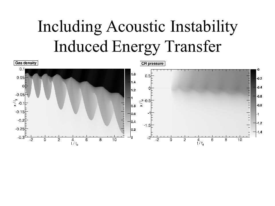 Including Acoustic Instability Induced Energy Transfer