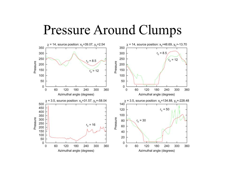 Pressure Around Clumps
