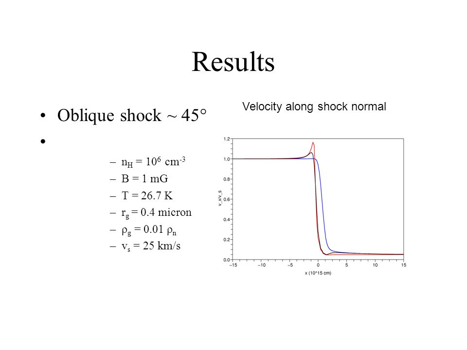 Velocity along shock normal
