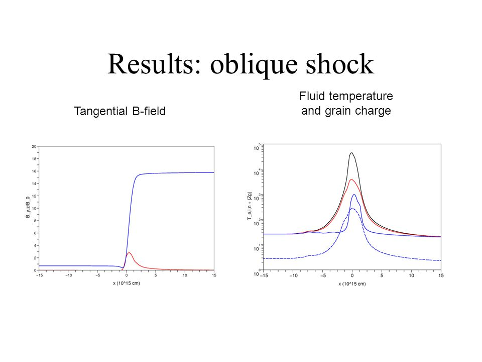 Results: oblique shock