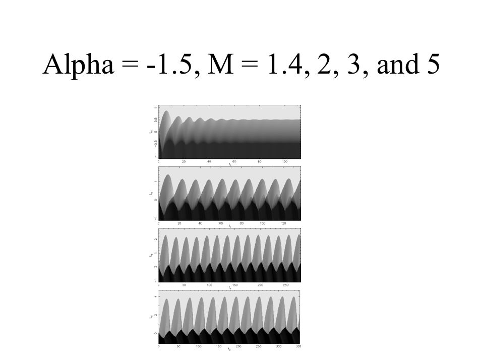 Alpha = -1.5, M = 1.4, 2, 3, and 5
