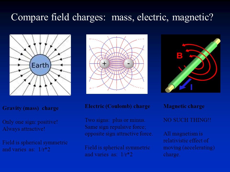 Compare field charges: mass, electric, magnetic