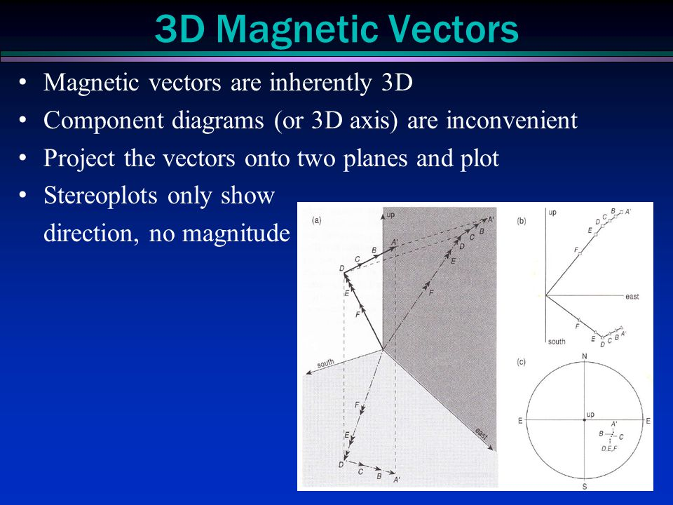 3D Magnetic Vectors Magnetic vectors are inherently 3D