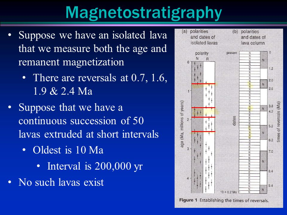 Magnetostratigraphy Suppose we have an isolated lava that we measure both the age and remanent magnetization.