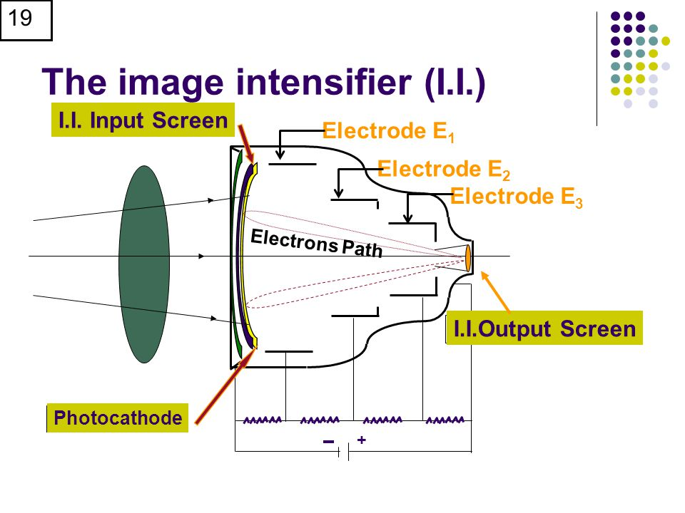 The image intensifier (I.I.)