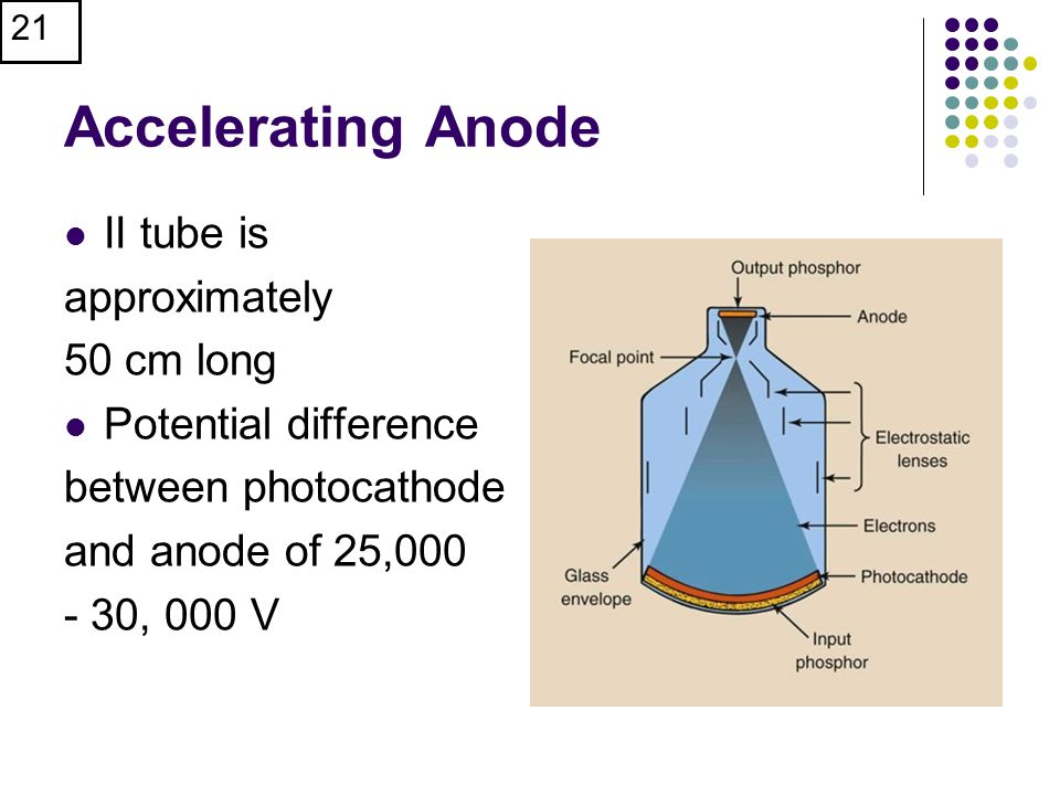 Accelerating Anode II tube is approximately 50 cm long