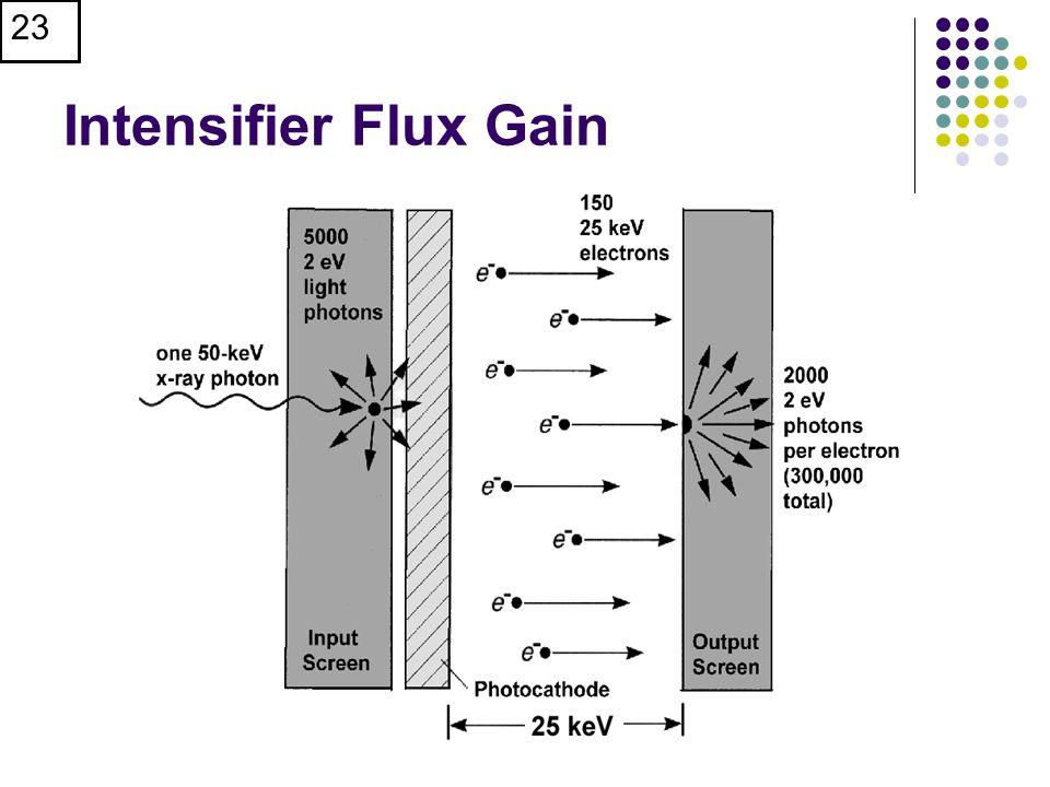 Intensifier Flux Gain