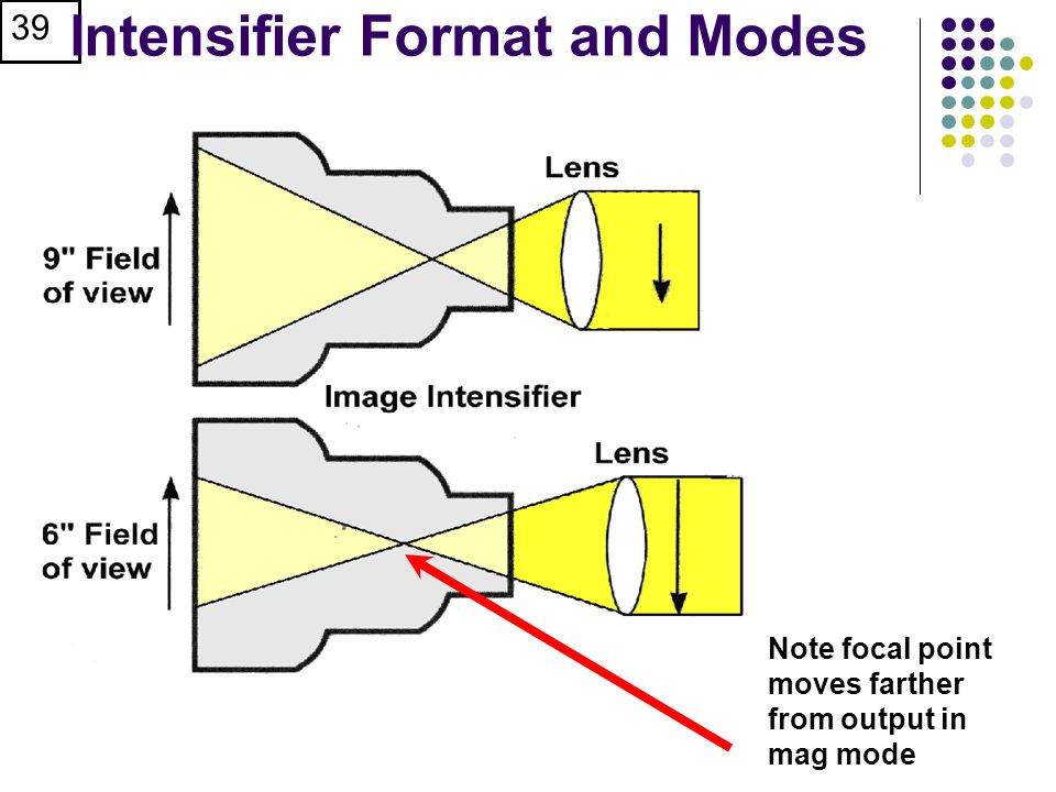 Intensifier Format and Modes