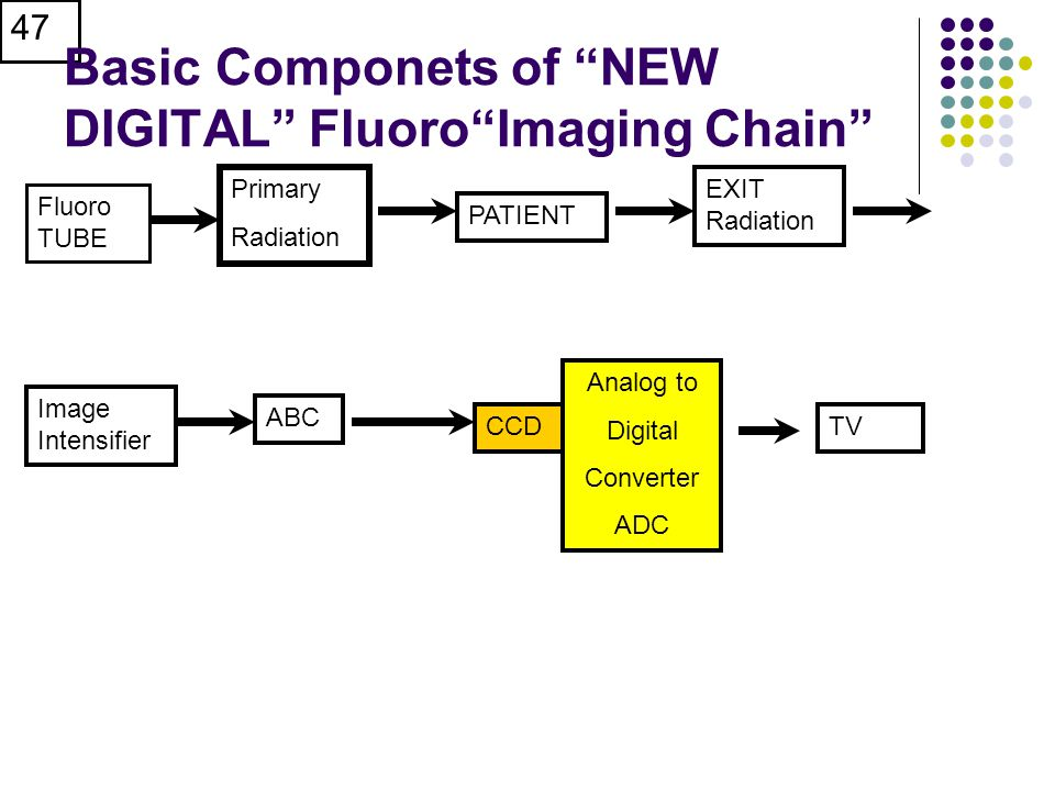 Basic Componets of NEW DIGITAL Fluoro Imaging Chain