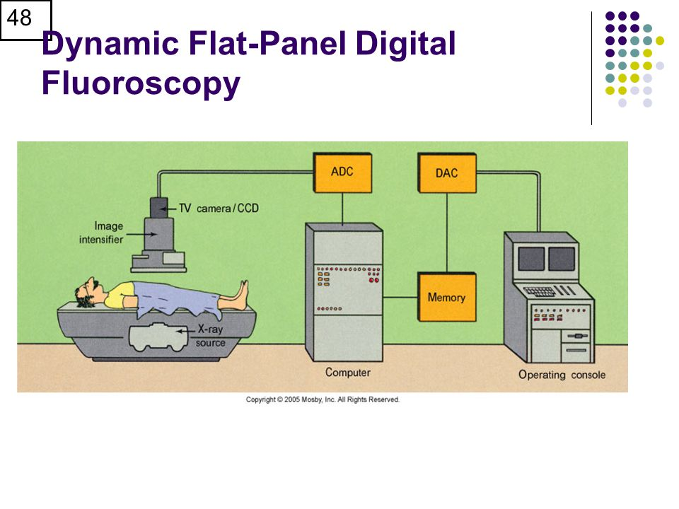 Dynamic Flat-Panel Digital Fluoroscopy