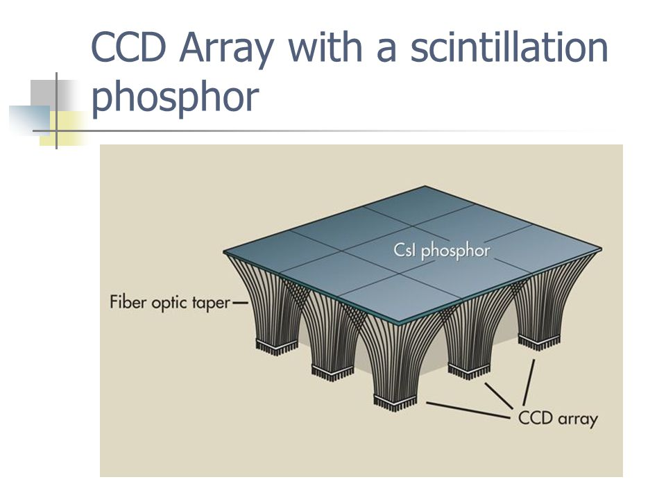 CCD Array with a scintillation phosphor