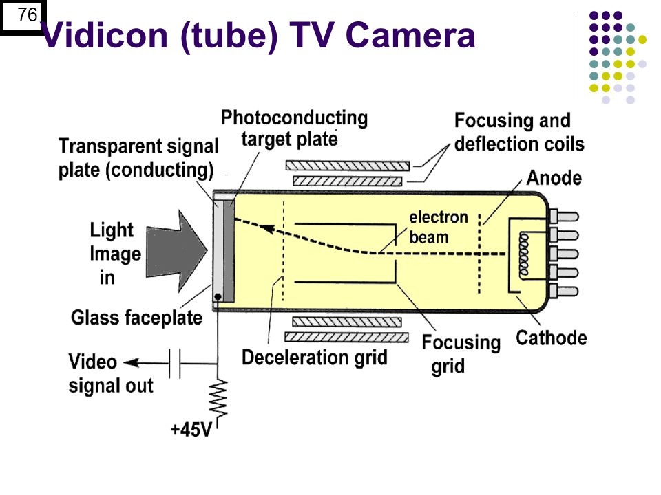 Vidicon (tube) TV Camera
