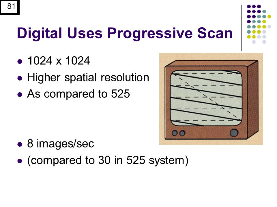 Digital Uses Progressive Scan