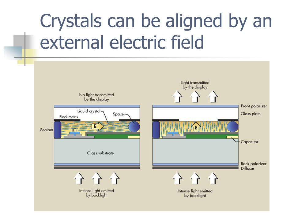 Crystals can be aligned by an external electric field