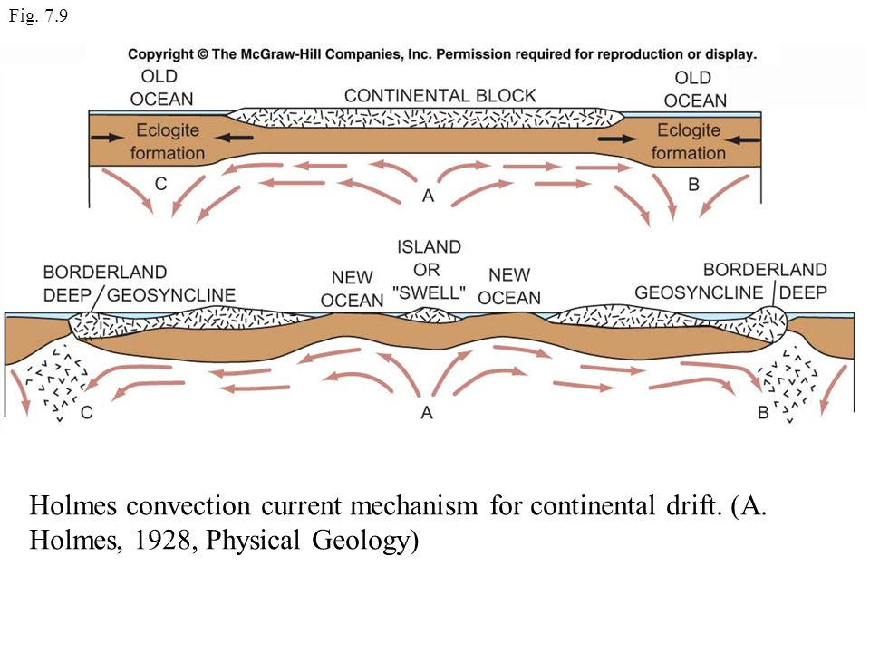 Fig. 7.9 Holmes convection current mechanism for continental drift.