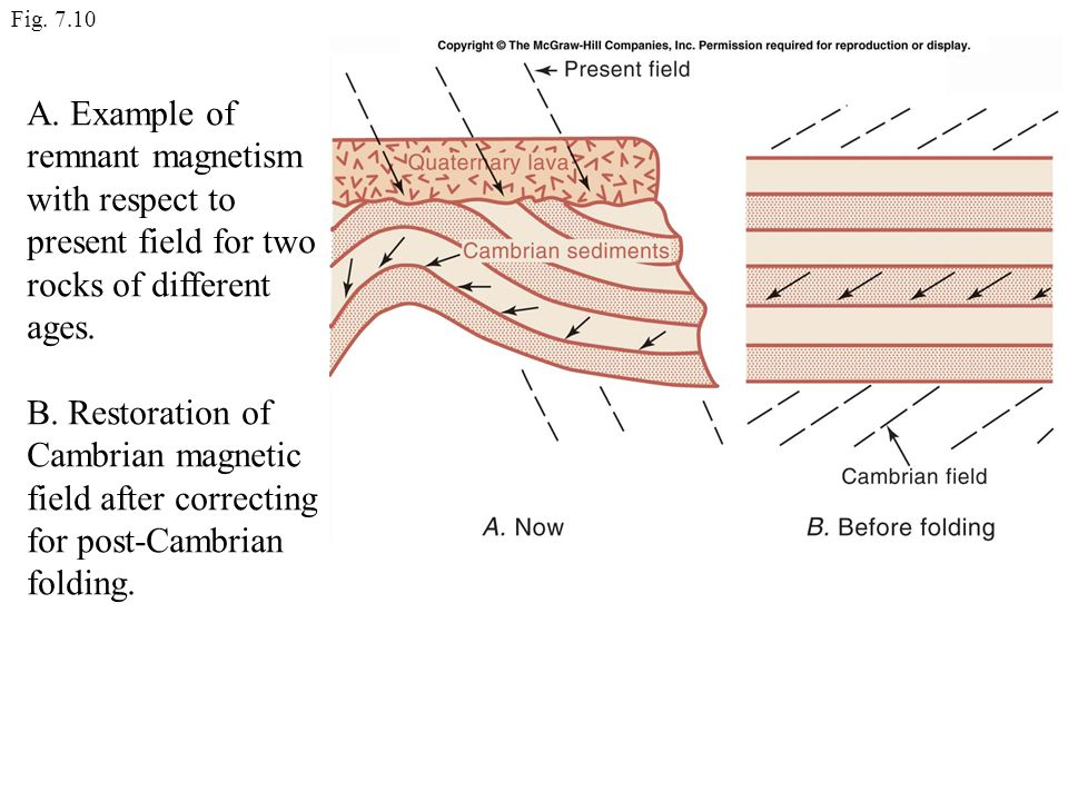 Fig. 7.10 A. Example of remnant magnetism with respect to present field for two rocks of different ages.