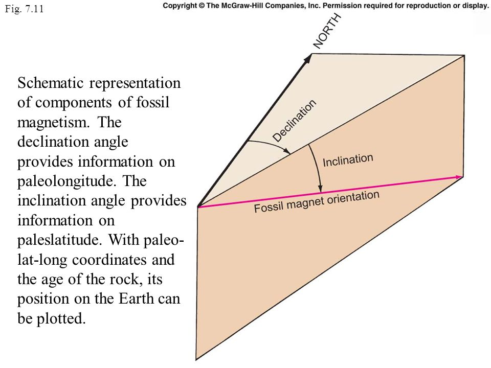 Fig. 7.11