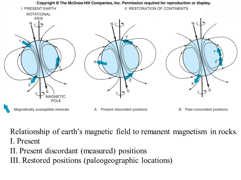 Relationship of earth's magnetic field to remanent magnetism in rocks.