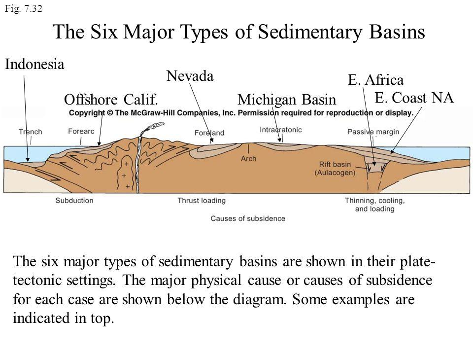 The Six Major Types of Sedimentary Basins
