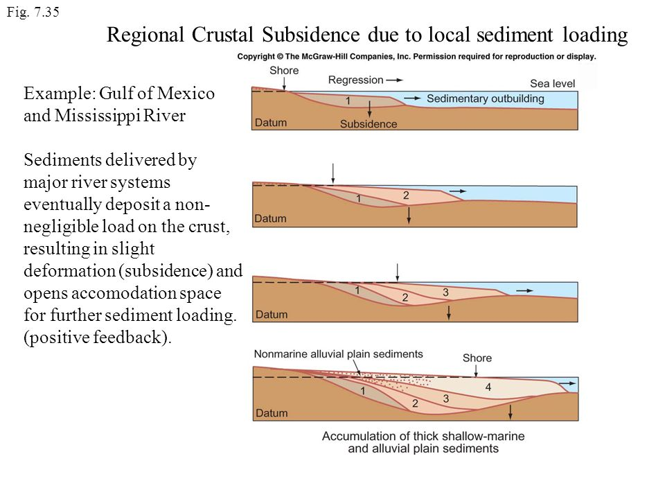 Regional Crustal Subsidence due to local sediment loading