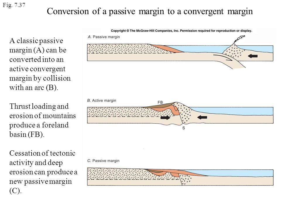 Conversion of a passive margin to a convergent margin