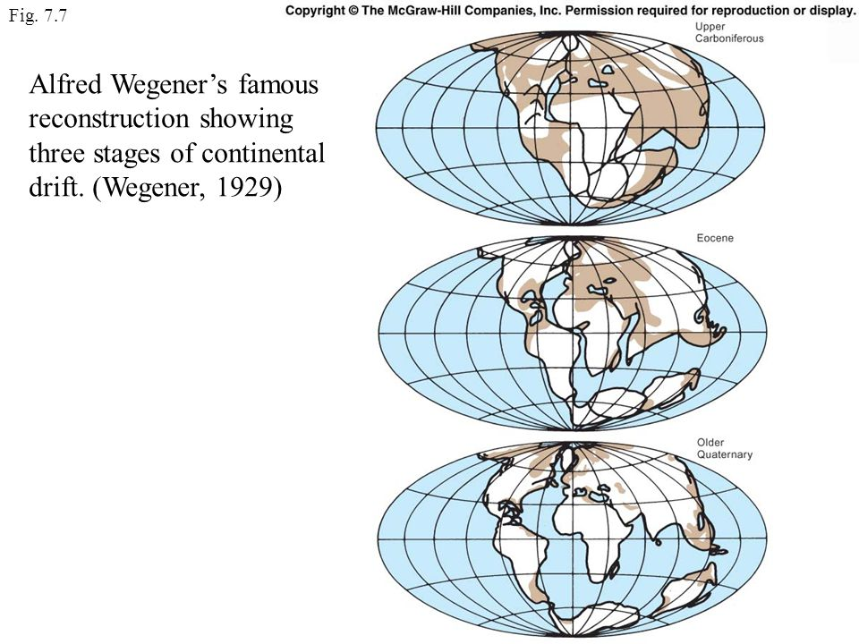 Fig. 7.7 Alfred Wegener's famous reconstruction showing three stages of continental drift.