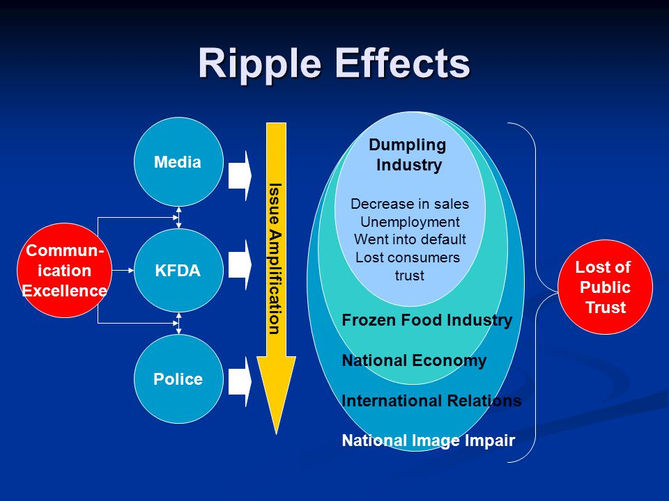 Ripple Effects Dumpling Media Industry Issue Amplification Commun-