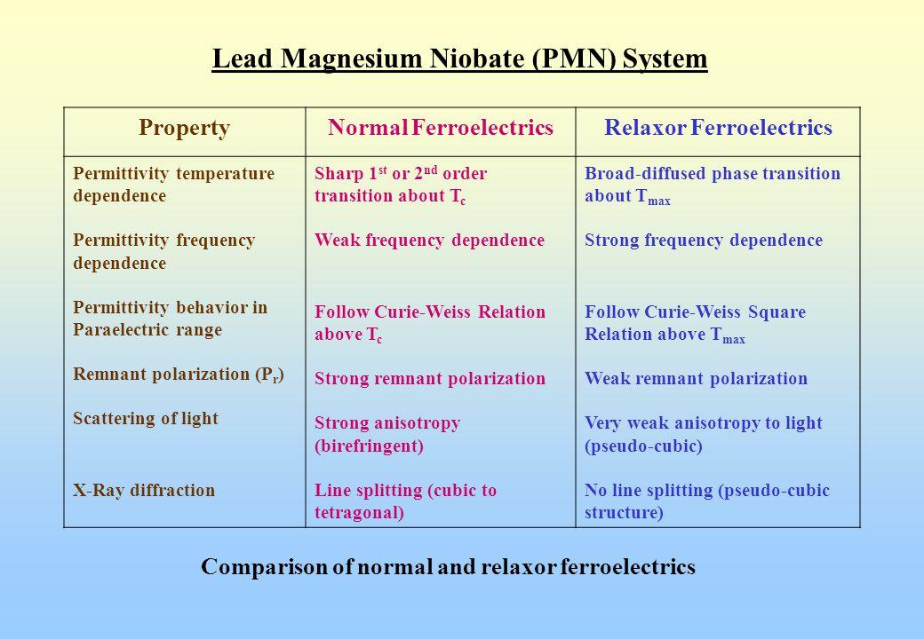 Lead Magnesium Niobate (PMN) System