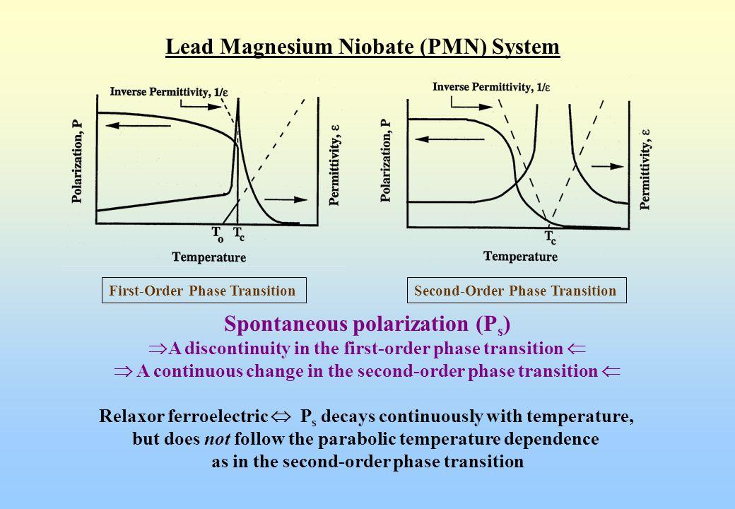 Lead Magnesium Niobate (PMN) System Spontaneous polarization (Ps)