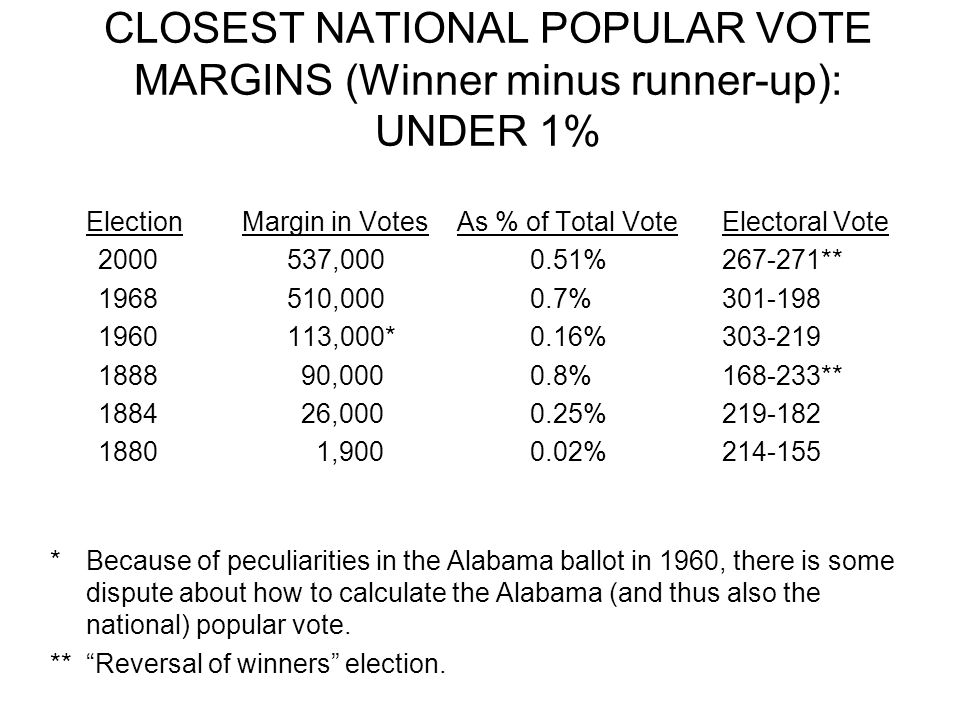 CLOSEST NATIONAL POPULAR VOTE MARGINS (Winner minus runner-up): UNDER 1%