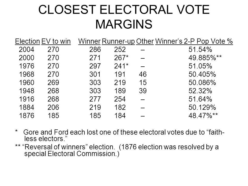 CLOSEST ELECTORAL VOTE MARGINS