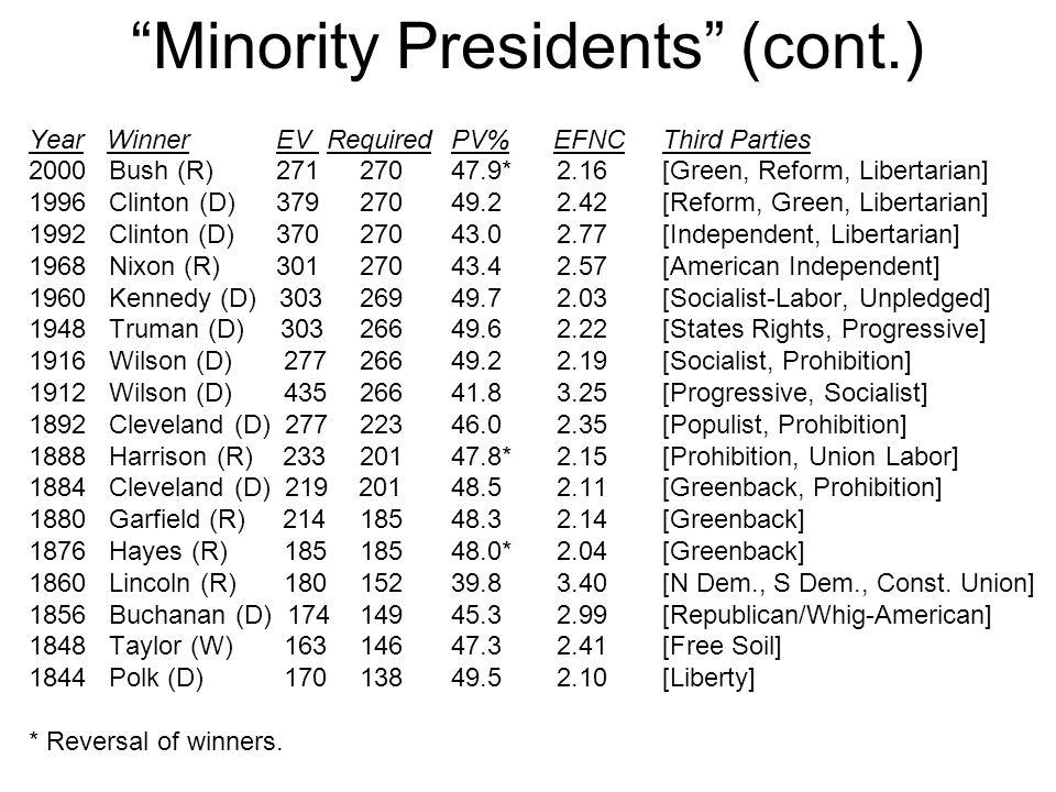 Minority Presidents (cont.)