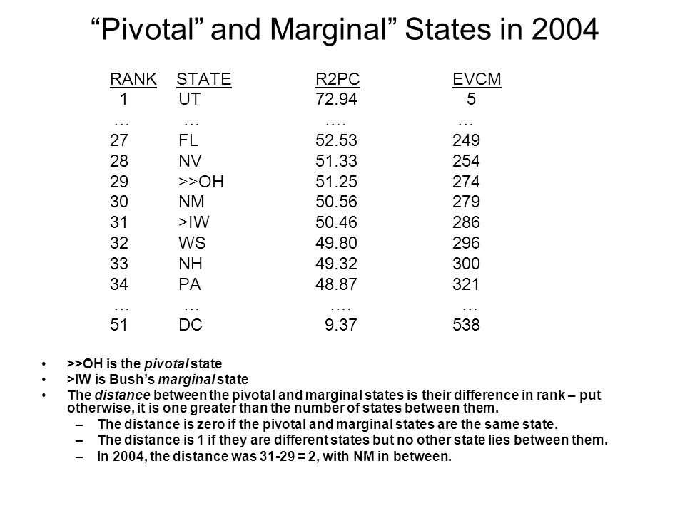Pivotal and Marginal States in 2004