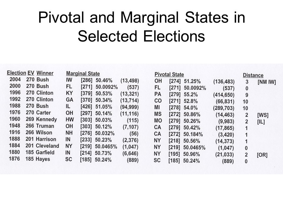 Pivotal and Marginal States in Selected Elections