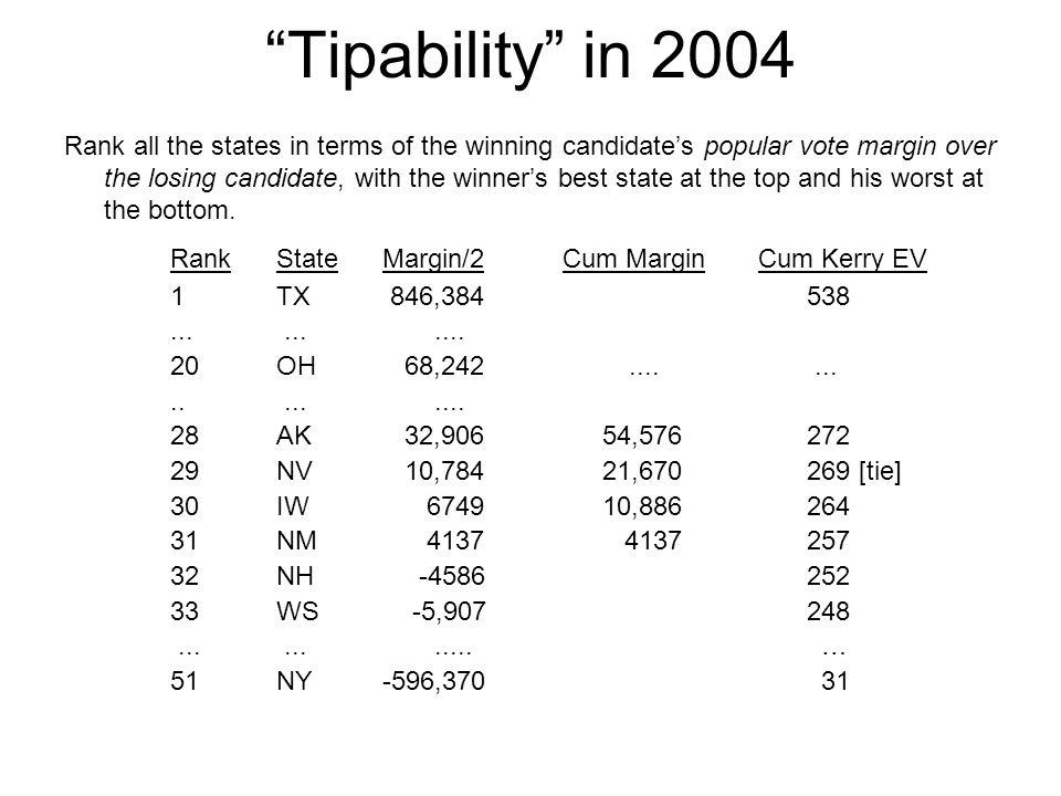 Tipability in 2004 Rank State Margin/2 Cum Margin Cum Kerry EV